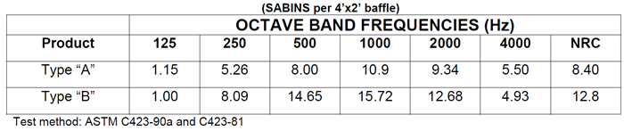 Octave Band
